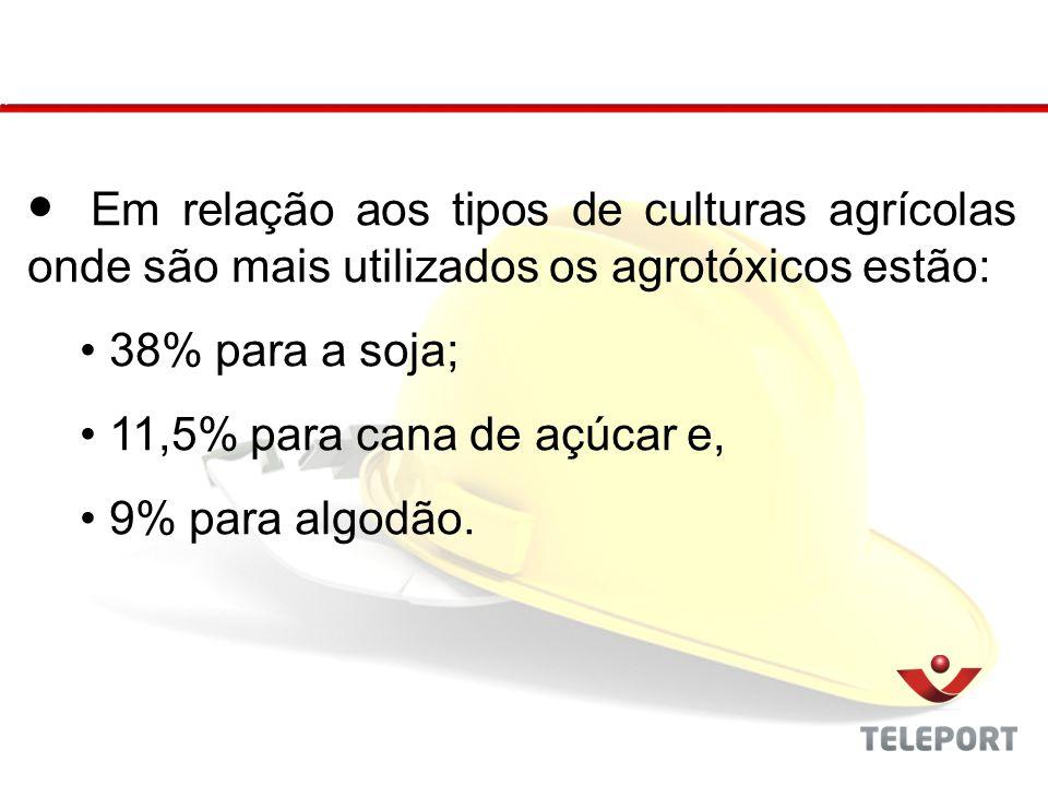 Em relação aos tipos de culturas agrícolas onde são mais utilizados os agrotóxicos estão: 38% para a soja; 11,5% para cana de açúcar e, 9% para algodã