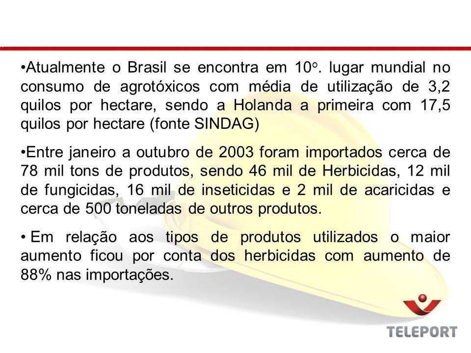 Atualmente o Brasil se encontra em 10 o. lugar mundial no consumo de agrotóxicos com média de utilização de 3,2 quilos por hectare, sendo a Holanda a