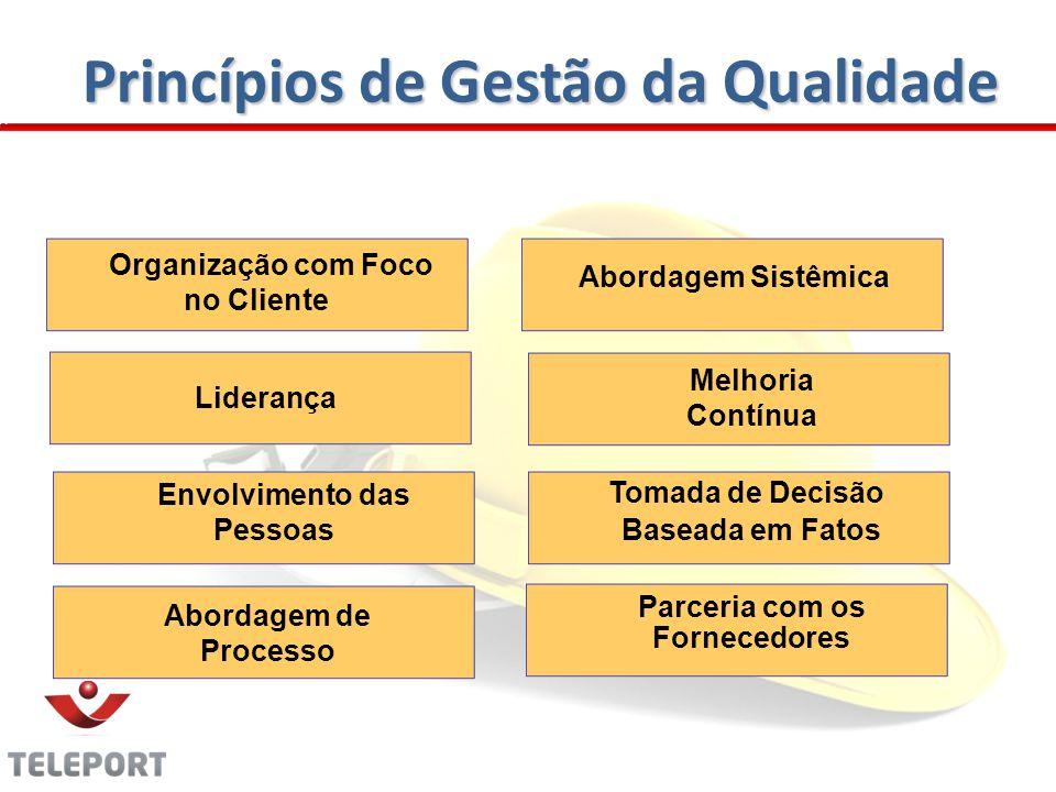 Princípios de Gestão da Qualidade Organização com Foco no Cliente Liderança Envolvimento das Pessoas Abordagem de Processo Abordagem Sistêmica Melhoria Contínua Tomada de Decisão Baseada em Fatos Parceria com os Fornecedores