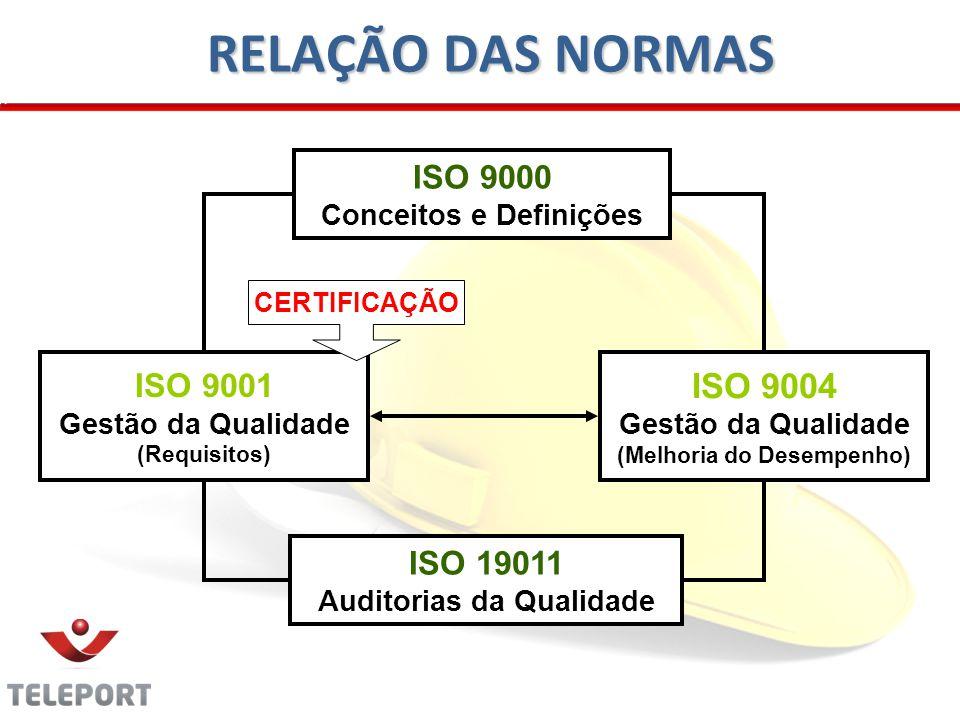23 RELAÇÃO DAS NORMAS ISO 9000 Conceitos e Definições ISO 19011 Auditorias da Qualidade ISO 9001 Gestão da Qualidade (Requisitos) ISO 9004 Gestão da Qualidade (Melhoria do Desempenho) CERTIFICAÇÃO