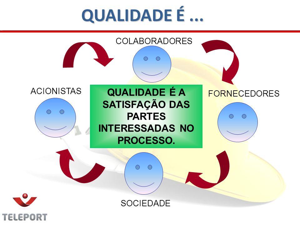 ACIONISTAS SOCIEDADE FORNECEDORES COLABORADORES QUALIDADE É A SATISFAÇÃO DAS PARTES INTERESSADAS NO PROCESSO.