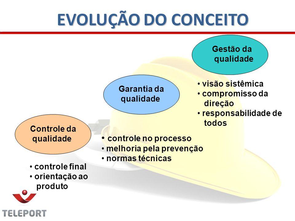 Controle da qualidade Garantia da qualidade Gestão da qualidade controle final orientação ao produto controle no processo melhoria pela prevenção normas técnicas visão sistêmica compromisso da direção responsabilidade de todos EVOLUÇÃO DO CONCEITO
