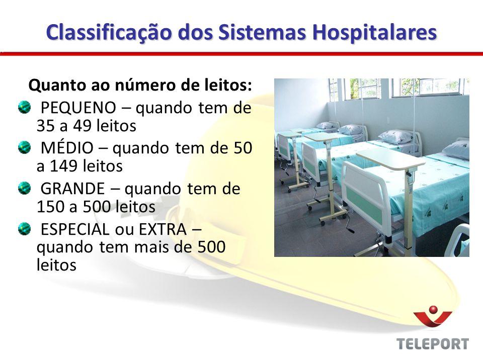 Classificação dos Sistemas Hospitalares Quanto ao número de leitos: PEQUENO – quando tem de 35 a 49 leitos MÉDIO – quando tem de 50 a 149 leitos GRAND