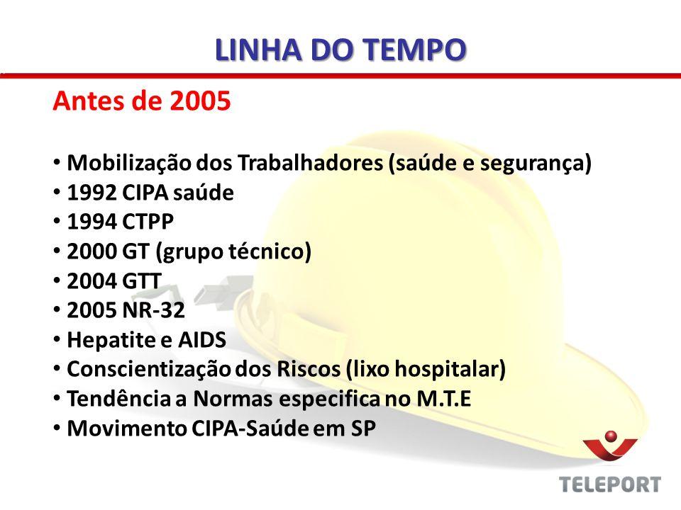 LINHA DO TEMPO Antes de 2005 Mobilização dos Trabalhadores (saúde e segurança) 1992 CIPA saúde 1994 CTPP 2000 GT (grupo técnico) 2004 GTT 2005 NR-32 H