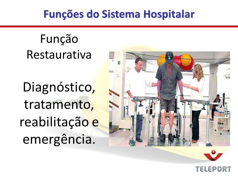 Funções do Sistema Hospitalar Função Restaurativa Diagnóstico, tratamento, reabilitação e emergência.