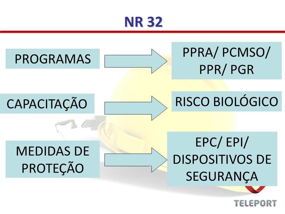 NR 09 - PPRA – PROGRAMA DE PREVENÇÃO DE RISCOS AMBIENTAIS Identificar riscos biológicos Elaborar inventário dos produtos químicos Elaborar PPR PROGRAMAS