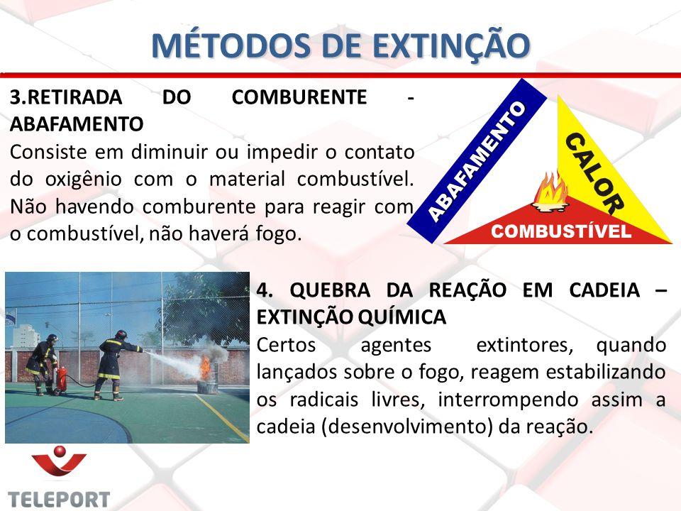 MÉTODOS DE EXTINÇÃO 3.RETIRADA DO COMBURENTE - ABAFAMENTO Consiste em diminuir ou impedir o contato do oxigênio com o material combustível. Não havend