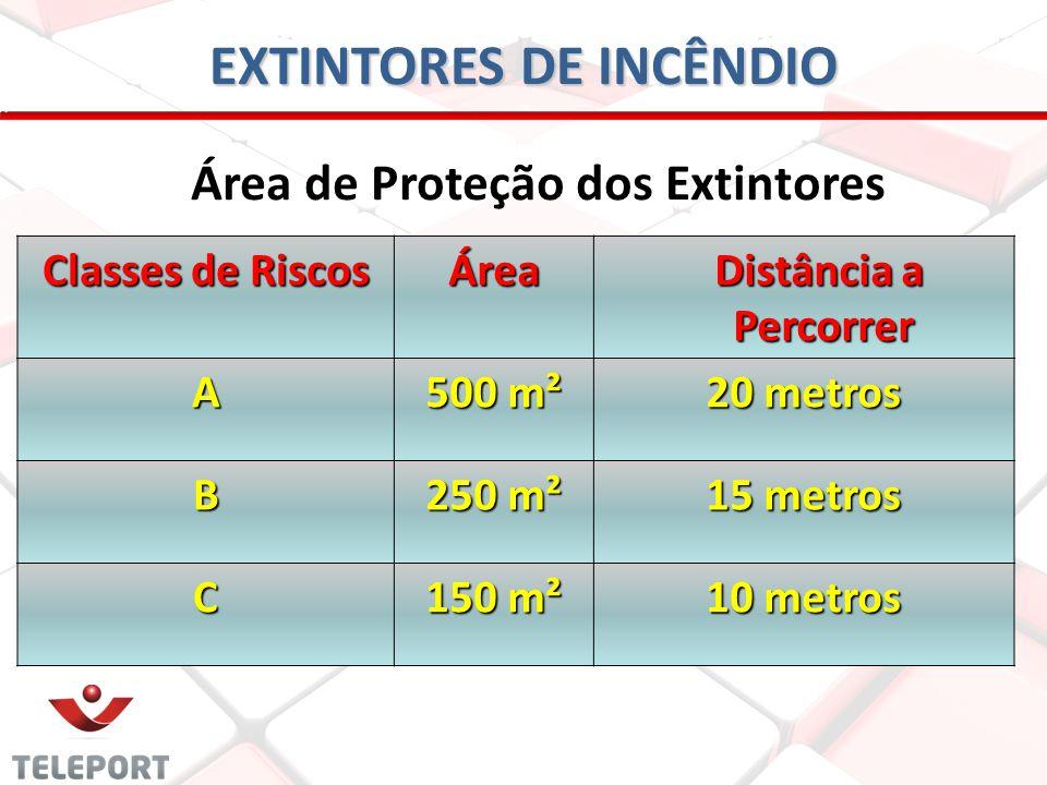 EXTINTORES DE INCÊNDIO Área de Proteção dos Extintores Classes de Riscos Área Distância a Percorrer Distância a Percorrer A 500 m² 20 metros B 250 m²