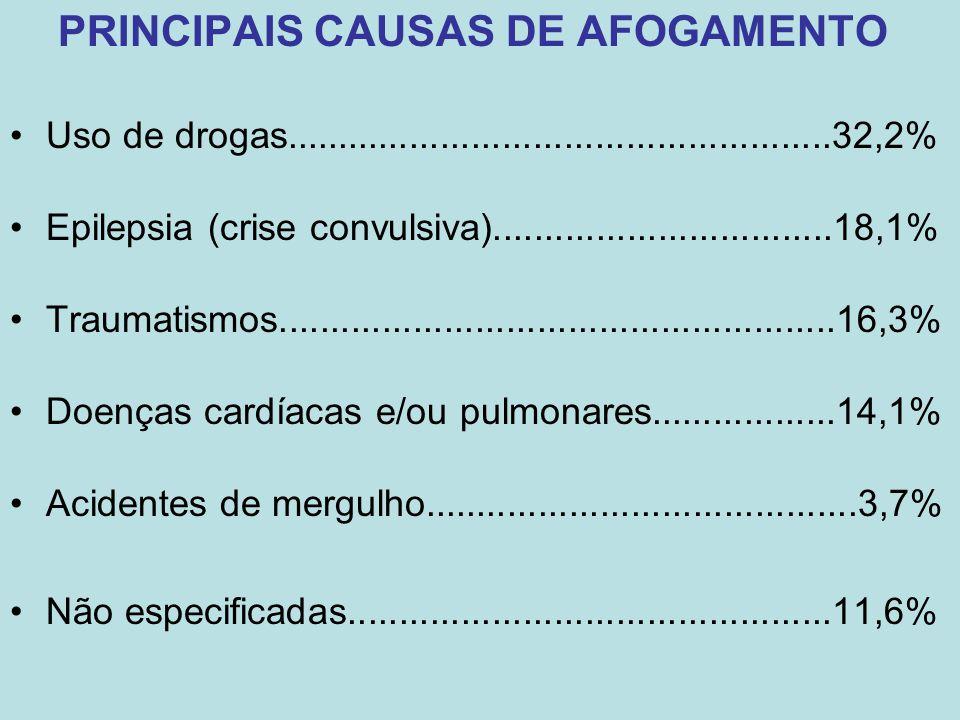 PRINCIPAIS CAUSAS DE AFOGAMENTO Uso de drogas.....................................................32,2% Epilepsia (crise convulsiva)..................