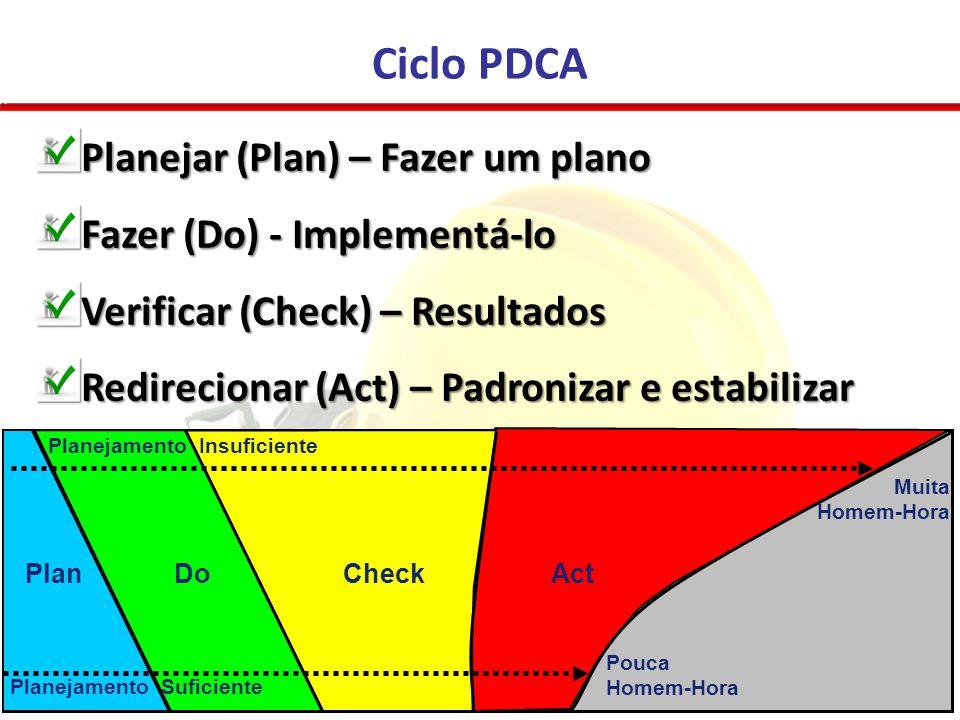 Planejar (Plan) – Fazer um plano Fazer (Do) - Implementá-lo Verificar (Check) – Resultados Redirecionar (Act) – Padronizar e estabilizar Ciclo PDCA Pl