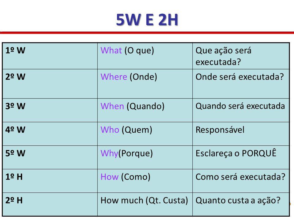 1º WWhat (O que)Que ação será executada? 2º WWhere (Onde)Onde será executada? 3º WWhen (Quando) Quando será executada 4º WWho (Quem)Responsável 5º WWh