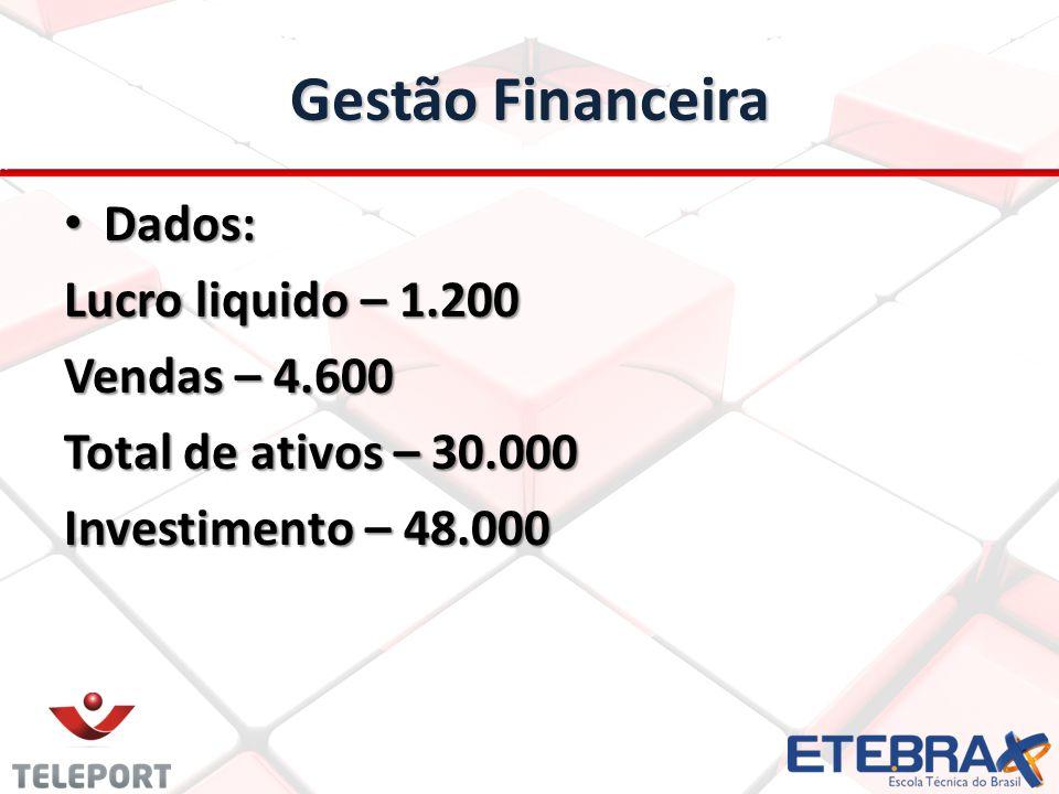 Gestão Financeira Dados: Dados: Lucro liquido – 1.200 Vendas – 4.600 Total de ativos – 30.000 Investimento – 48.000