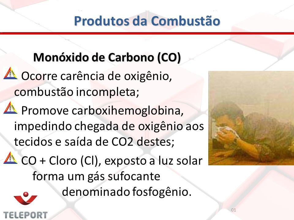 Produtos da Combustão Monóxido de Carbono (CO) Ocorre carência de oxigênio, combustão incompleta; Promove carboxihemoglobina, impedindo chegada de oxi