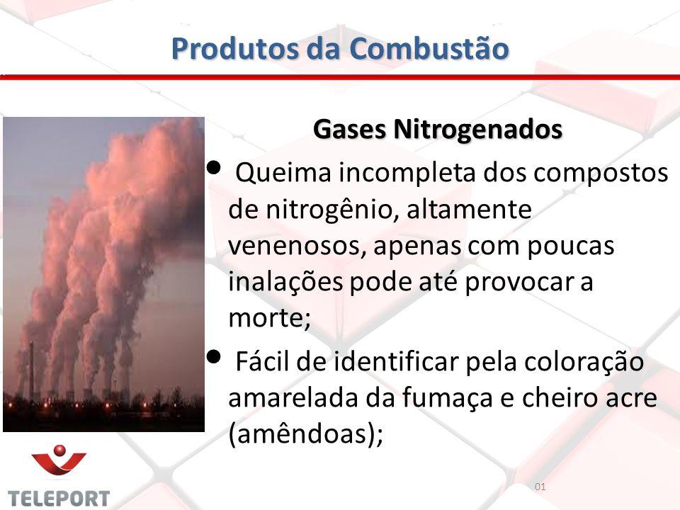 Produtos da Combustão Gases Nitrogenados Queima incompleta dos compostos de nitrogênio, altamente venenosos, apenas com poucas inalações pode até prov