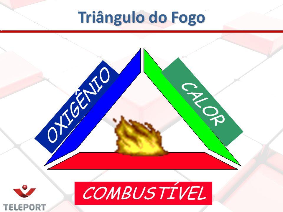 OXIGÊNIO CALOR COMBUSTÍVEL Triângulo do Fogo