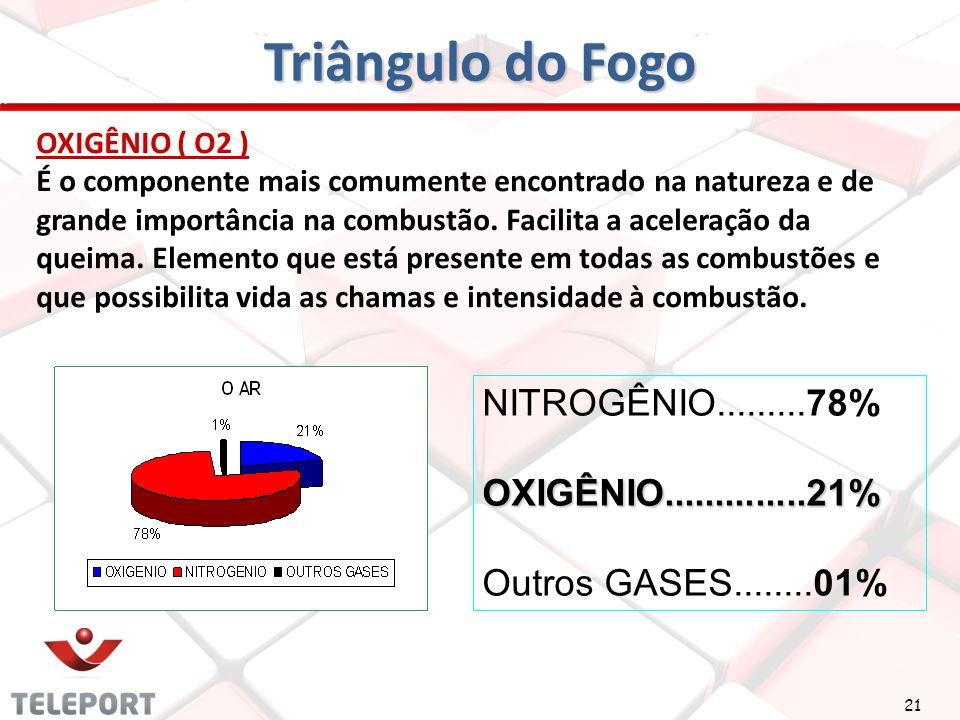 21 Triângulo do Fogo OXIGÊNIO ( O2 ) É o componente mais comumente encontrado na natureza e de grande importância na combustão. Facilita a aceleração