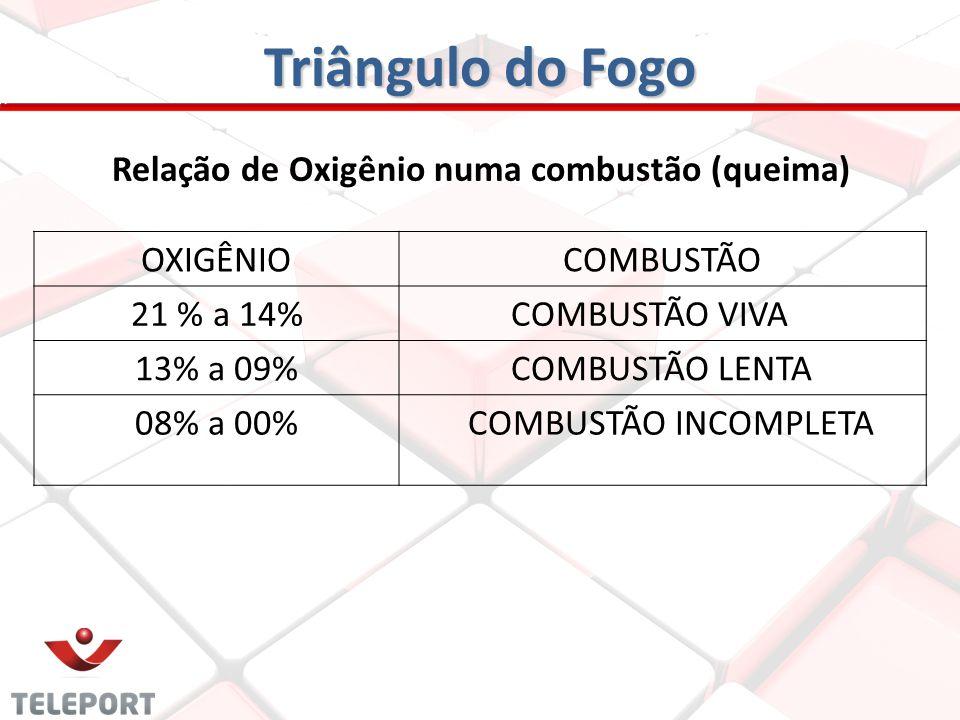 Relação de Oxigênio numa combustão (queima) OXIGÊNIOCOMBUSTÃO 21 % a 14% COMBUSTÃO VIVA 13% a 09% COMBUSTÃO LENTA 08% a 00% COMBUSTÃO INCOMPLETA Triân