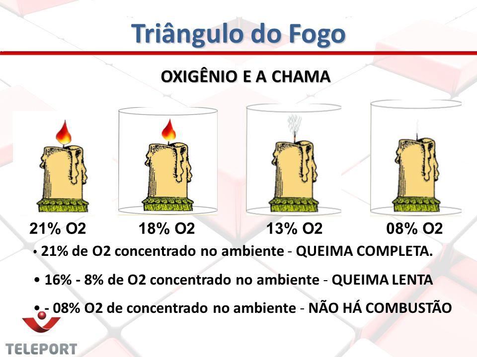 OXIGÊNIO E A CHAMA 21% O218% O213% O208% O2 21% de O2 concentrado no ambiente - QUEIMA COMPLETA. 16% - 8% de O2 concentrado no ambiente - QUEIMA LENTA