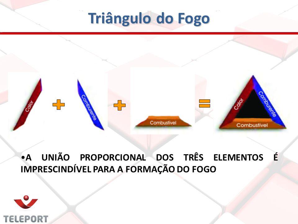 Triângulo do Fogo A UNIÃO PROPORCIONAL DOS TRÊS ELEMENTOS É IMPRESCINDÍVEL PARA A FORMAÇÃO DO FOGO