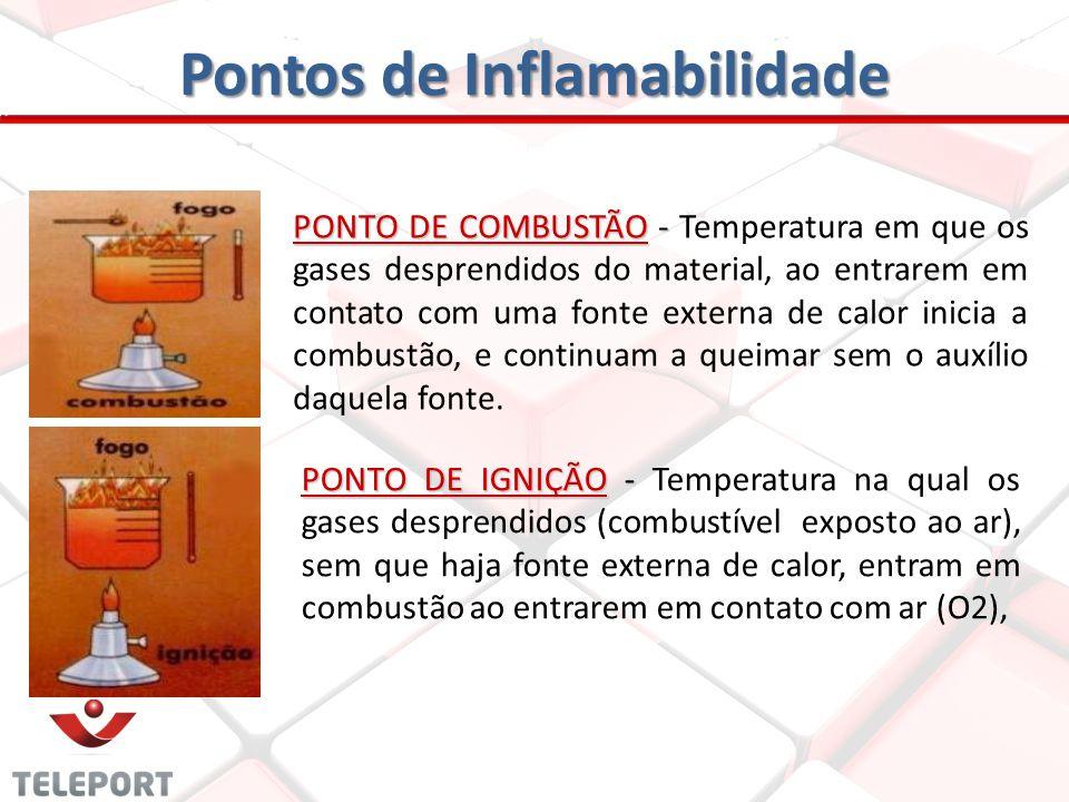 Pontos de Inflamabilidade PONTO DE COMBUSTÃO - PONTO DE COMBUSTÃO - Temperatura em que os gases desprendidos do material, ao entrarem em contato com u