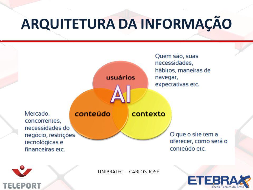 ARQUITETURA DA INFORMAÇÃO UNIBRATEC – CARLOS JOSÉ