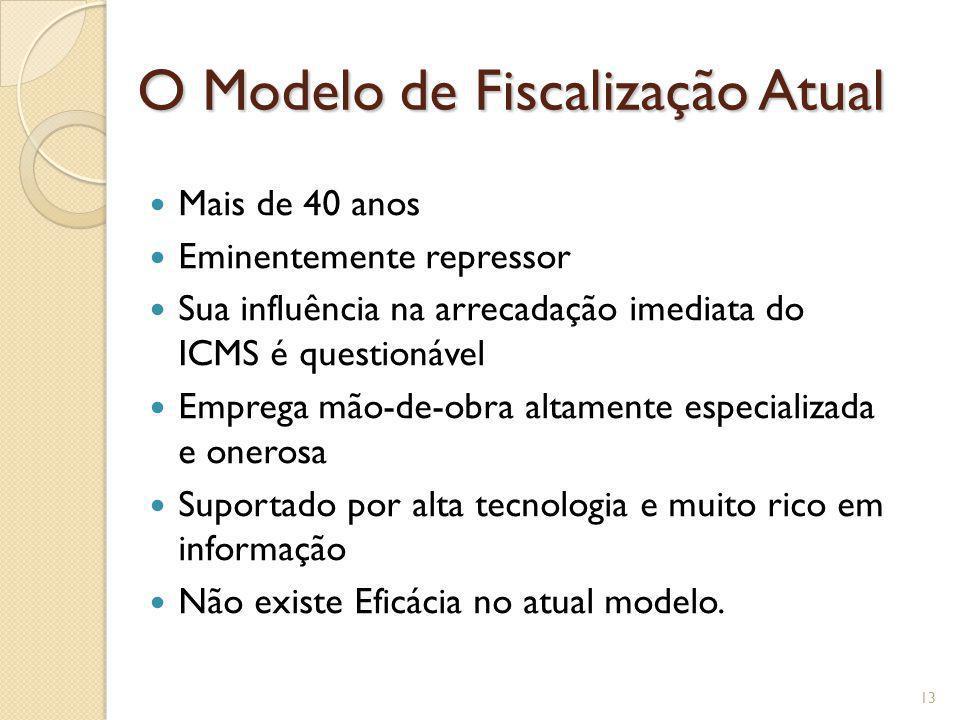 O Modelo de Fiscalização Atual Mais de 40 anos Eminentemente repressor Sua influência na arrecadação imediata do ICMS é questionável Emprega mão-de-ob