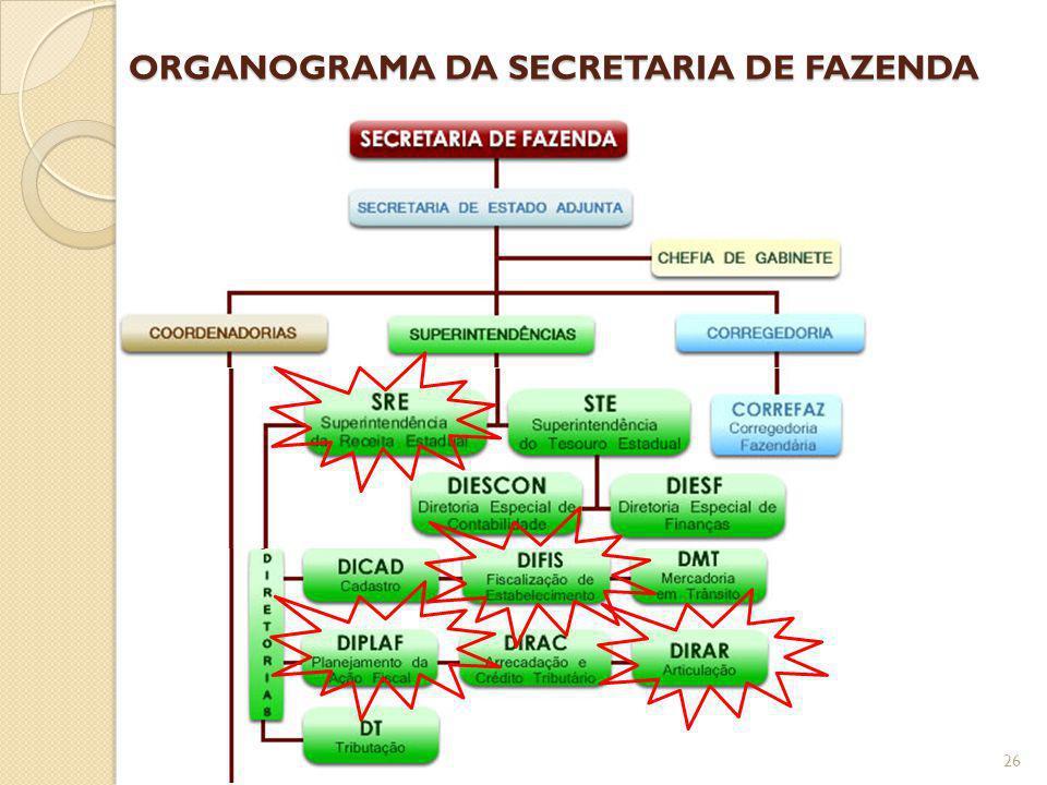 ORGANOGRAMA DA SECRETARIA DE FAZENDA 26