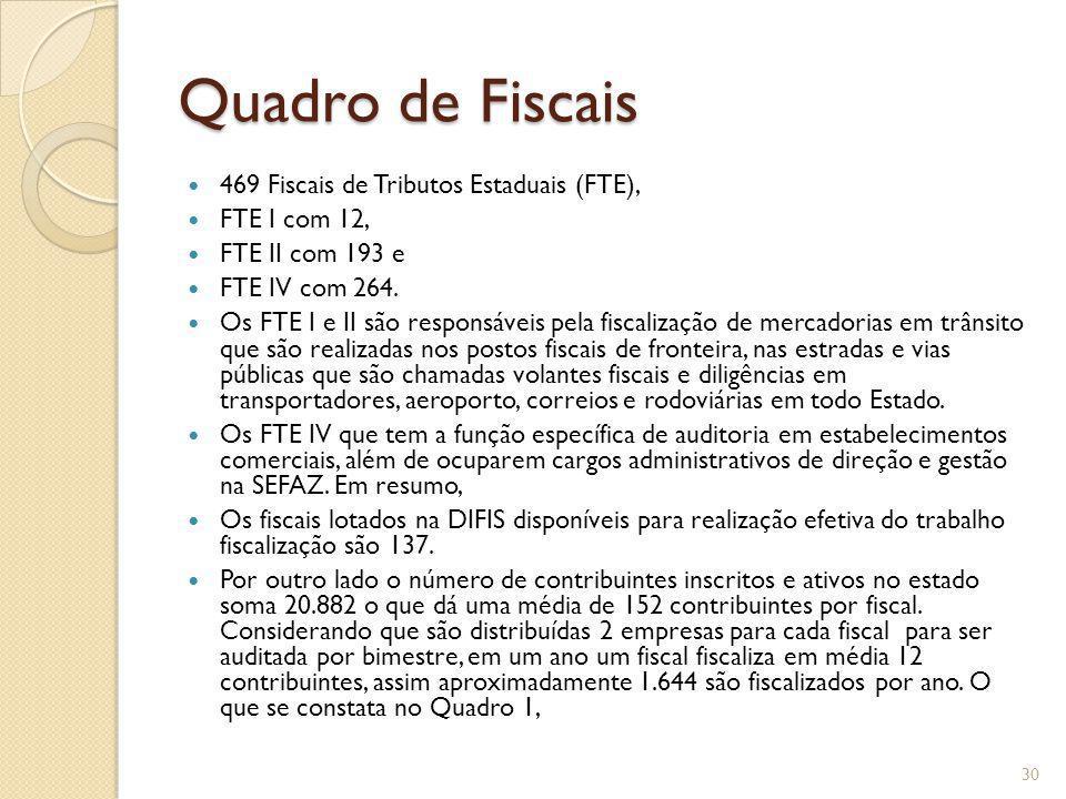 Quadro de Fiscais 469 Fiscais de Tributos Estaduais (FTE), FTE I com 12, FTE II com 193 e FTE IV com 264. Os FTE I e II são responsáveis pela fiscaliz