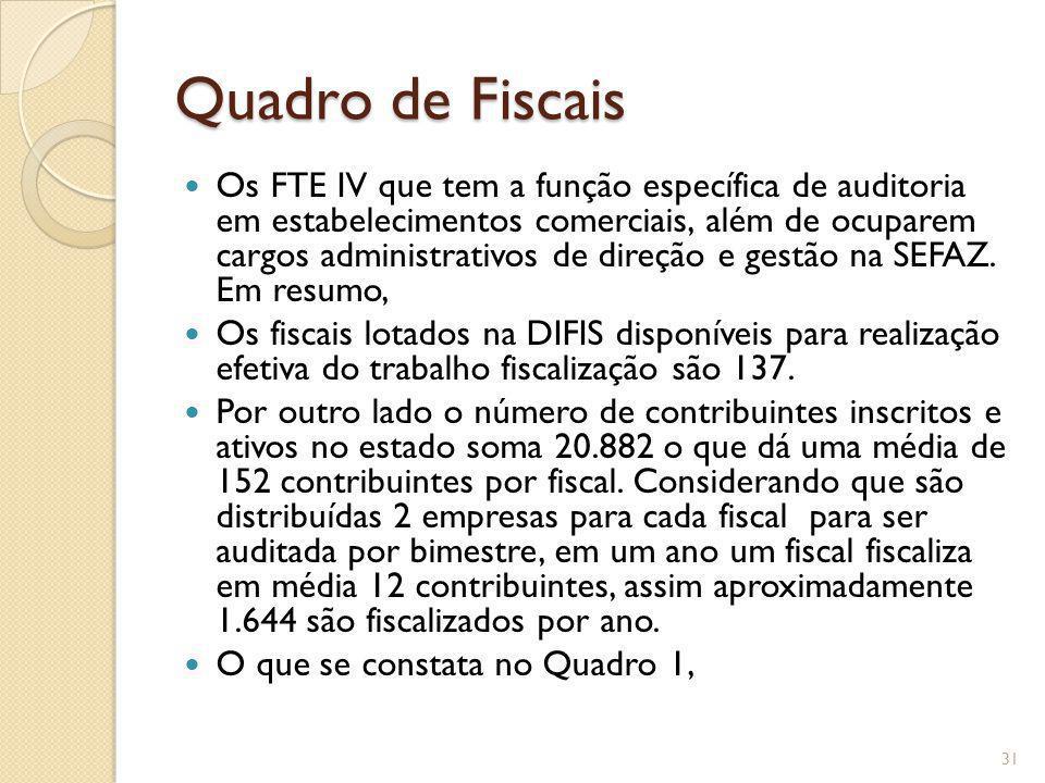 Quadro de Fiscais Os FTE IV que tem a função específica de auditoria em estabelecimentos comerciais, além de ocuparem cargos administrativos de direçã