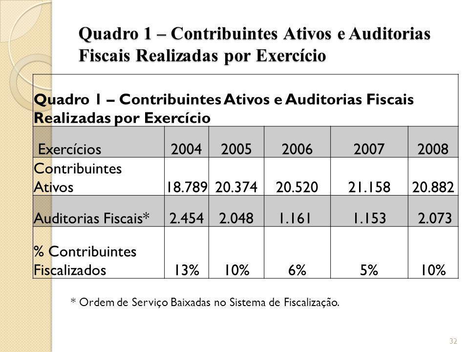 Quadro 1 – Contribuintes Ativos e Auditorias Fiscais Realizadas por Exercício Exercícios20042005200620072008 Contribuintes Ativos18.78920.37420.52021.