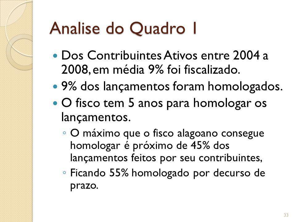 Analise do Quadro 1 Dos Contribuintes Ativos entre 2004 a 2008, em média 9% foi fiscalizado. 9% dos lançamentos foram homologados. O fisco tem 5 anos
