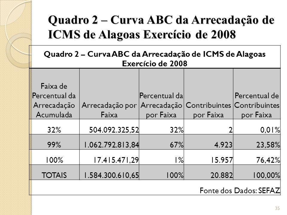 Quadro 2 – Curva ABC da Arrecadação de ICMS de Alagoas Exercício de 2008 Faixa de Percentual da Arrecadação Acumulada Arrecadação por Faixa Percentual