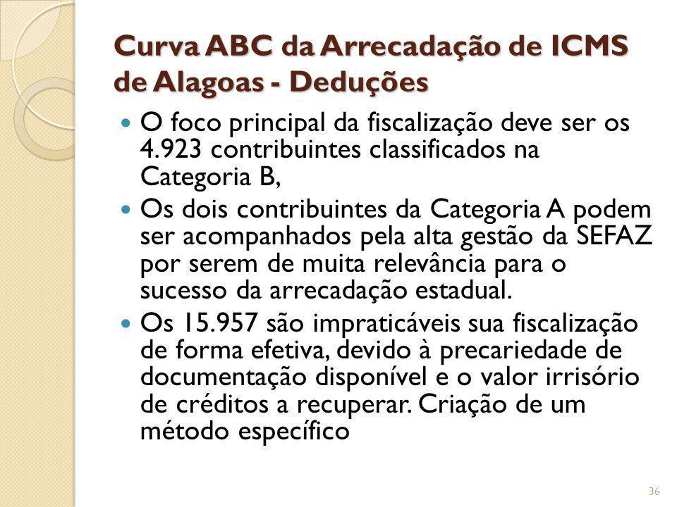 Curva ABC da Arrecadação de ICMS de Alagoas - Deduções O foco principal da fiscalização deve ser os 4.923 contribuintes classificados na Categoria B,