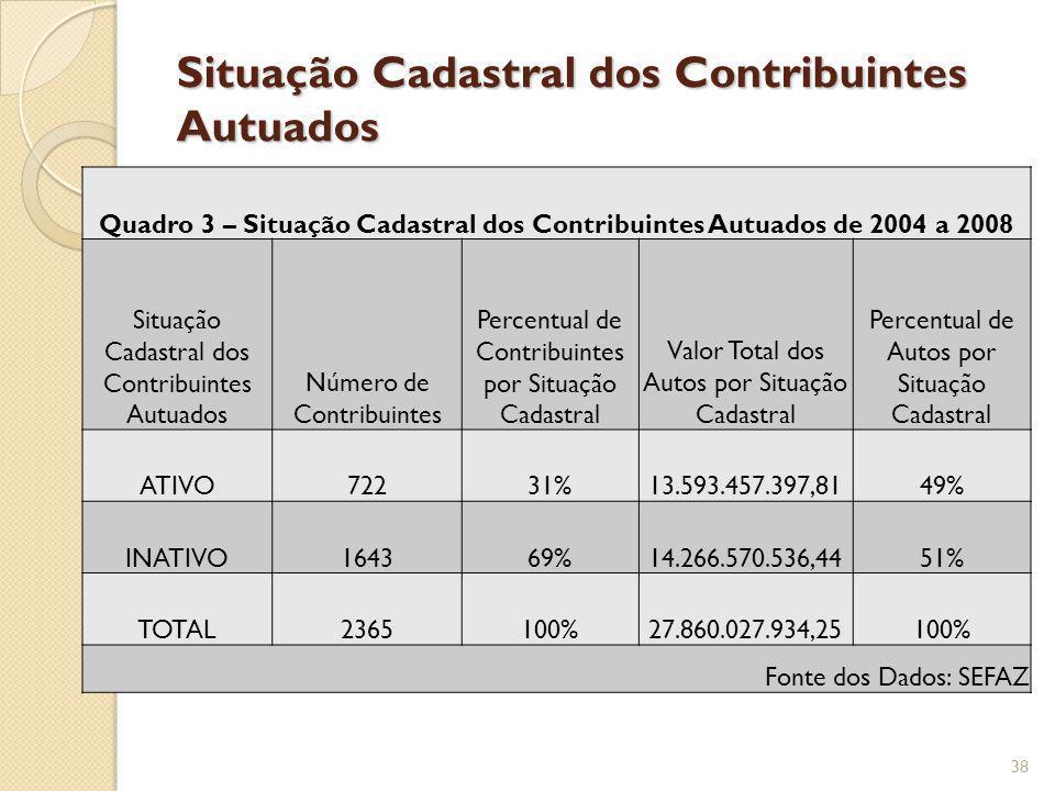 Situação Cadastral dos Contribuintes Autuados Quadro 3 – Situação Cadastral dos Contribuintes Autuados de 2004 a 2008 Situação Cadastral dos Contribui