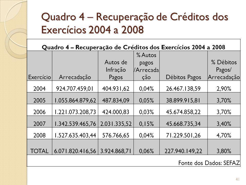 Quadro 4 – Recuperação de Créditos dos Exercícios 2004 a 2008 ExercícioArrecadação Autos de Infração Pagos % Autos pagos /Arrecada çãoDébitos Pagos %