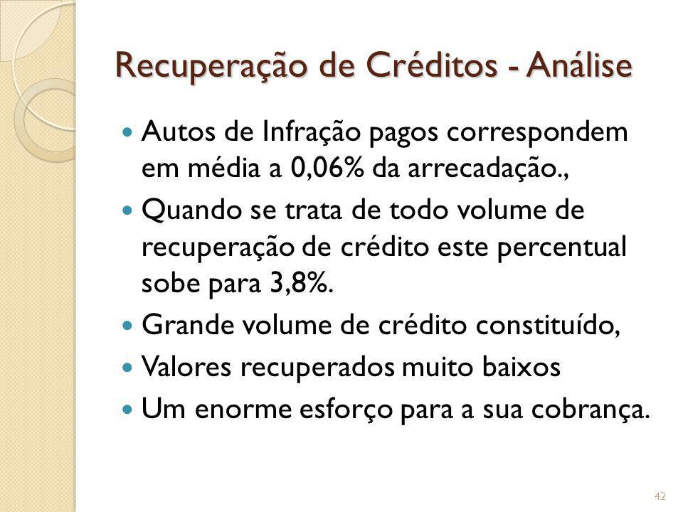 Recuperação de Créditos - Análise Autos de Infração pagos correspondem em média a 0,06% da arrecadação., Quando se trata de todo volume de recuperação