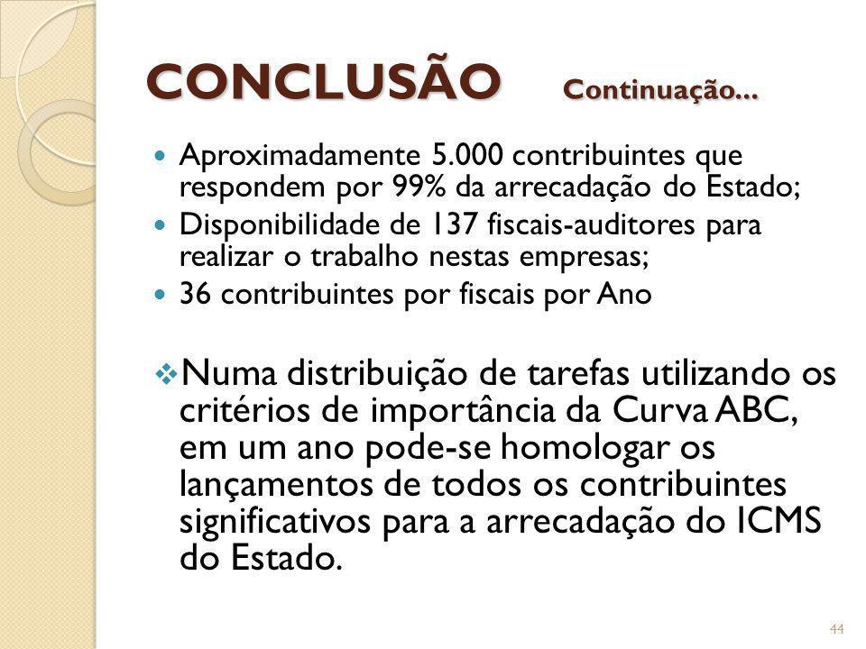 CONCLUSÃO Continuação... Aproximadamente 5.000 contribuintes que respondem por 99% da arrecadação do Estado; Disponibilidade de 137 fiscais-auditores