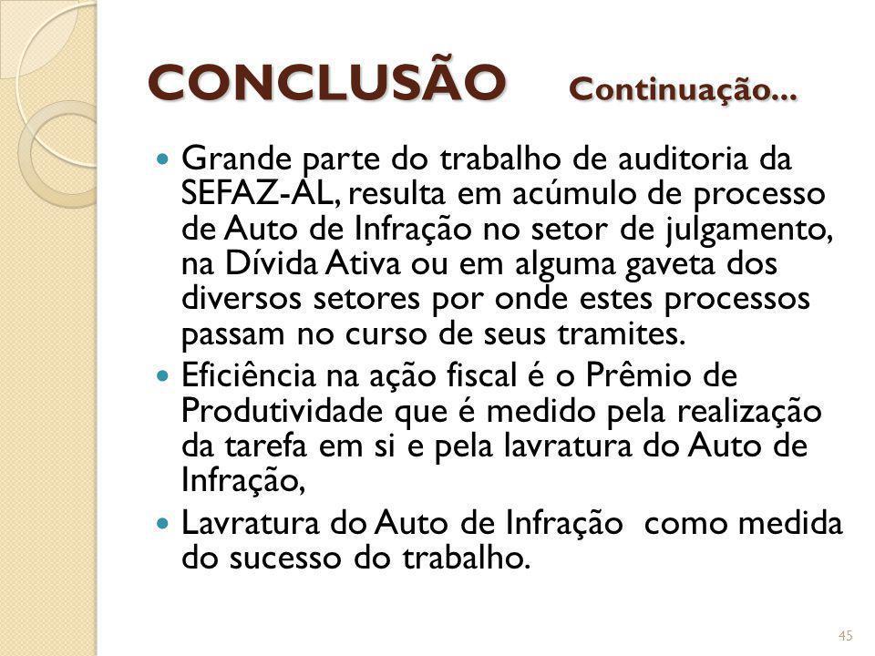 CONCLUSÃO Continuação... Grande parte do trabalho de auditoria da SEFAZ-AL, resulta em acúmulo de processo de Auto de Infração no setor de julgamento,
