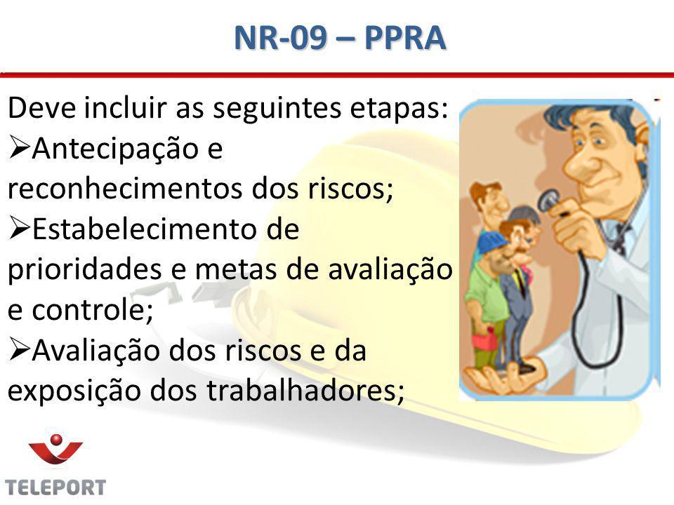 NR-09 – PPRA Deve incluir as seguintes etapas: Antecipação e reconhecimentos dos riscos; Estabelecimento de prioridades e metas de avaliação e control