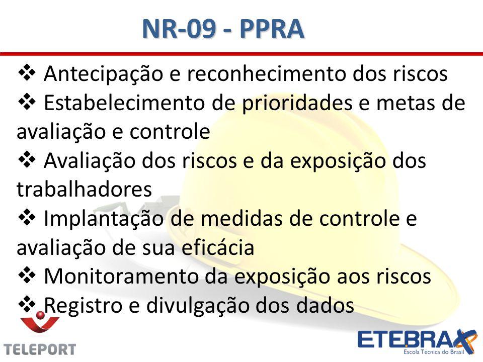 Antecipação e reconhecimento dos riscos Estabelecimento de prioridades e metas de avaliação e controle Avaliação dos riscos e da exposição dos trabalh