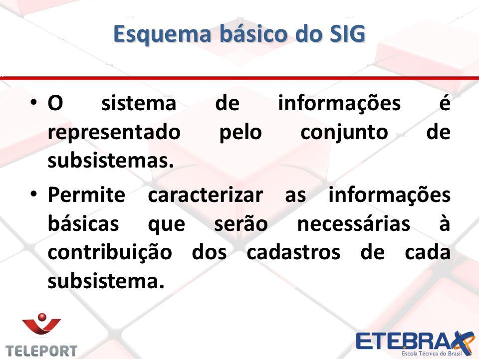 Esquema básico do SIG O sistema de informações é representado pelo conjunto de subsistemas. Permite caracterizar as informações básicas que serão nece