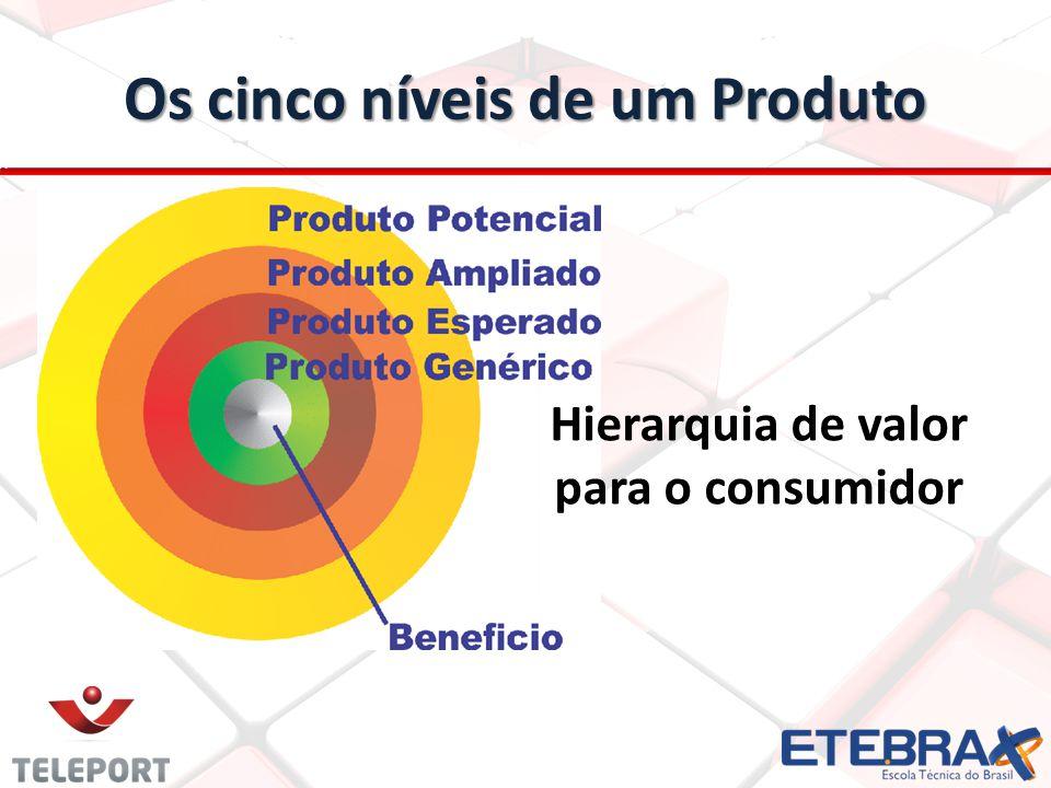 Os cinco níveis de um Produto Hierarquia de valor para o consumidor