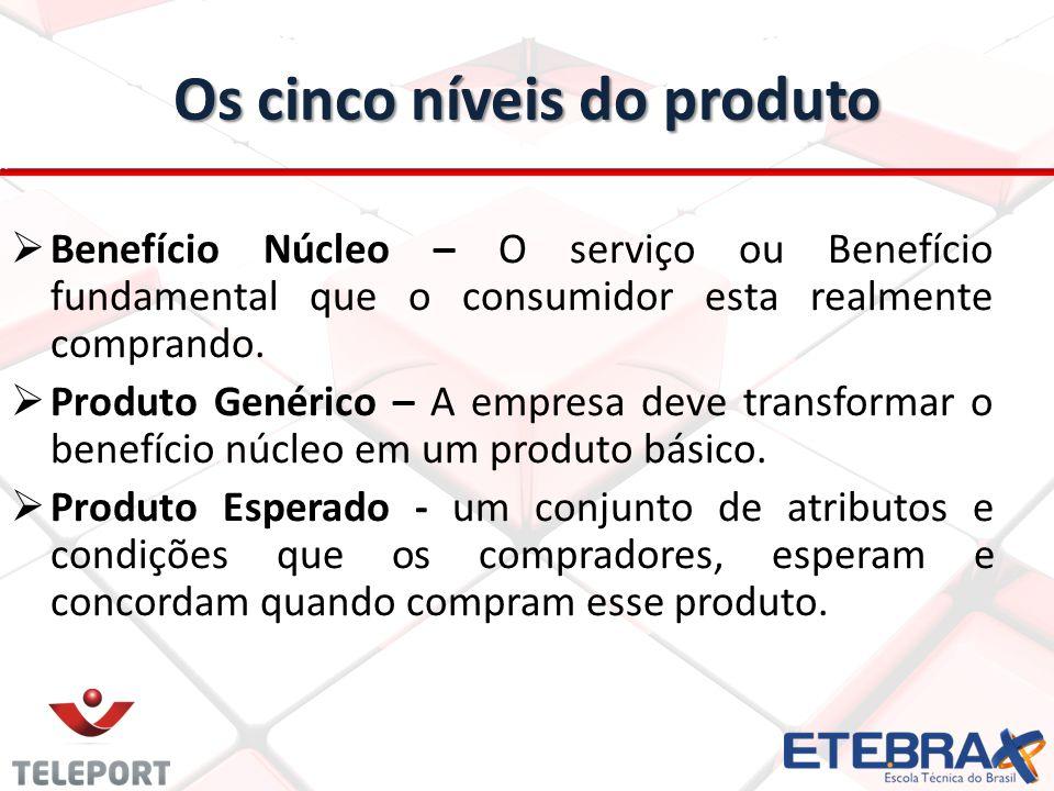 Os cinco níveis do produto Benefício Núcleo – O serviço ou Benefício fundamental que o consumidor esta realmente comprando. Produto Genérico – A empre