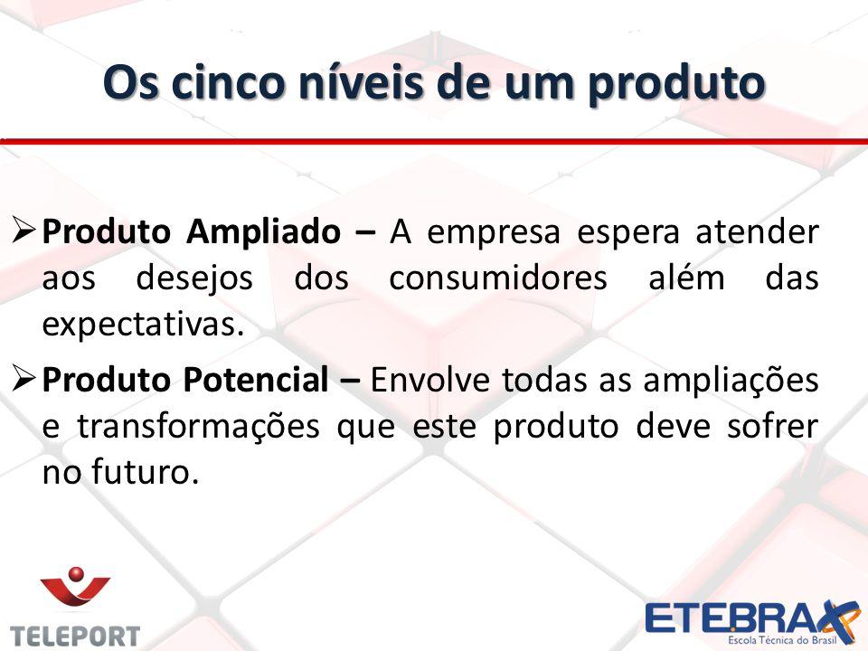 Os cinco níveis de um produto Produto Ampliado – A empresa espera atender aos desejos dos consumidores além das expectativas. Produto Potencial – Envo