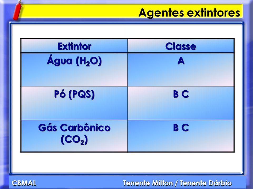 CBMAL Tenente Milton / Tenente Dárbio Agentes extintores ExtintorClasse Água (H 2 O) A Pó (PQS) B C Gás Carbônico (CO 2 ) B C