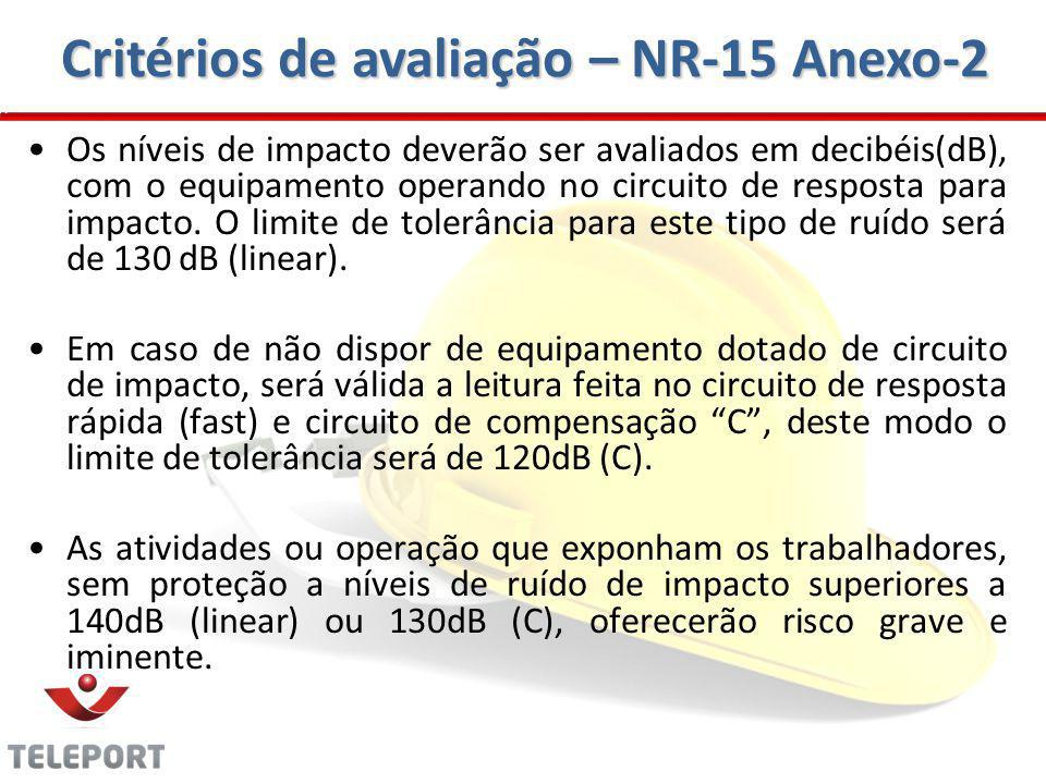 Critérios de avaliação – NR-15 Anexo-2 Os níveis de impacto deverão ser avaliados em decibéis(dB), com o equipamento operando no circuito de resposta