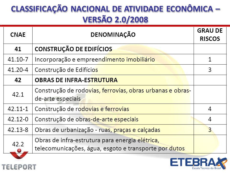CLASSIFICAÇÃO NACIONAL DE ATIVIDADE ECONÔMICA – VERSÃO 2.0/2008 CNAEDENOMINAÇÃO GRAU DE RISCOS 41CONSTRUÇÃO DE EDIFÍCIOS 41.10-7Incorporação e empreen