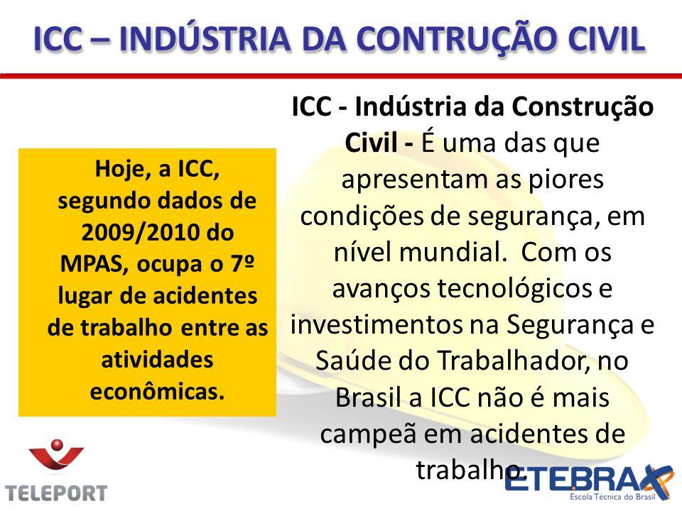ICC – INDÚSTRIA DA CONTRUÇÃO CIVIL ICC - Indústria da Construção Civil - É uma das que apresentam as piores condições de segurança, em nível mundial.