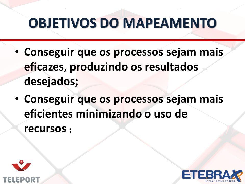 OBJETIVOS DO MAPEAMENTO Conseguir que os processos sejam mais eficazes, produzindo os resultados desejados; Conseguir que os processos sejam mais eficientes minimizando o uso de recursos ;