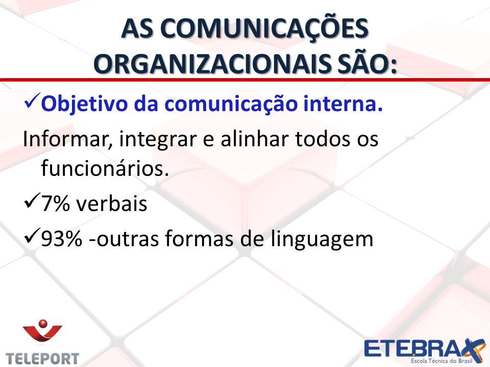 AS COMUNICAÇÕES ORGANIZACIONAIS SÃO: Objetivo da comunicação interna. Informar, integrar e alinhar todos os funcionários. 7% verbais 93% -outras forma